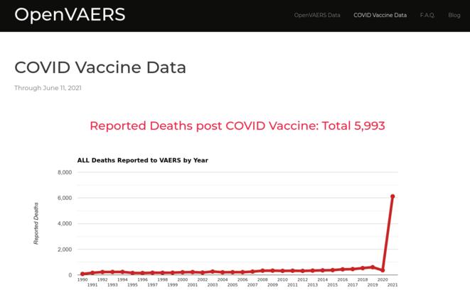 Fig.1 - Nombe de décès rapportés chaque année aux Etats-Unis comme effets secondaires de vaccins © openvaers.com