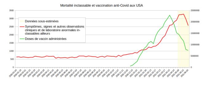 """Fig.5 - Nombre d'injections vaccinales et """"décès inclassables"""" aux USA © Enzo Lolo d'après les données d'OurWorldInData et des CDC"""