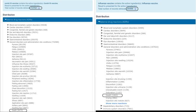 Fig.3 - Effets indésirables des vaccins anti-Covid et des vaccins antigrippaux © VigiAccess