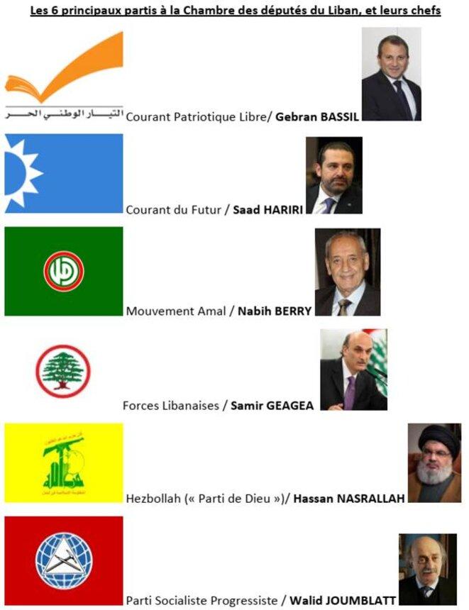 Les six principaux partis politiques du Liban en juin 2021 © Didier CODANI