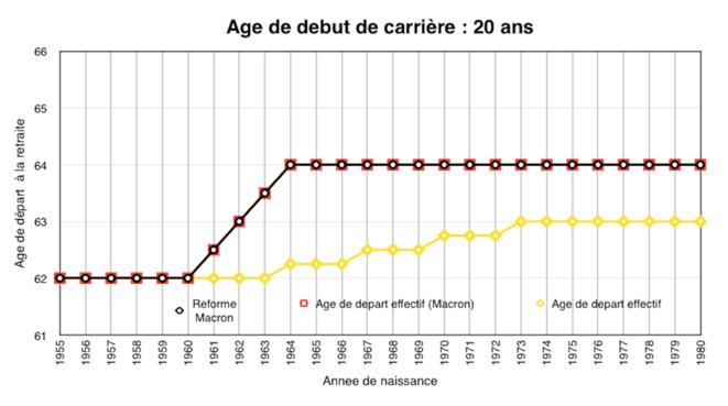 age-debut-carrie-re-20-ans