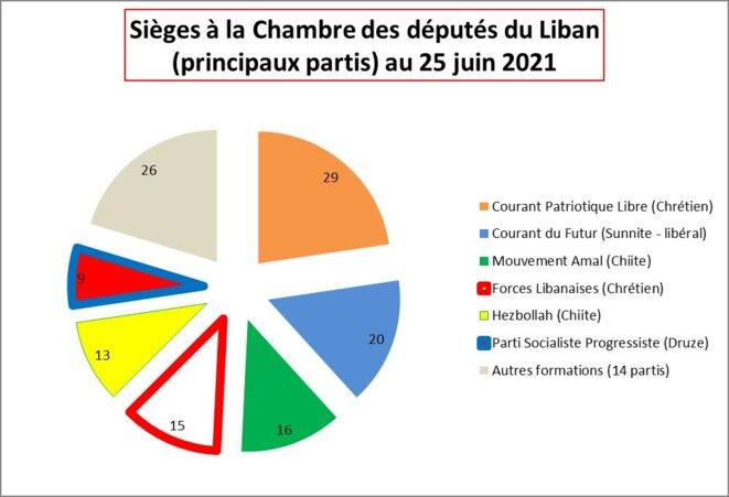 Sièges et grands partis à la Chambre des députés du Liban © Didier CODANI
