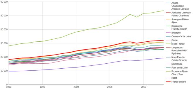 PIB Régions Françaises