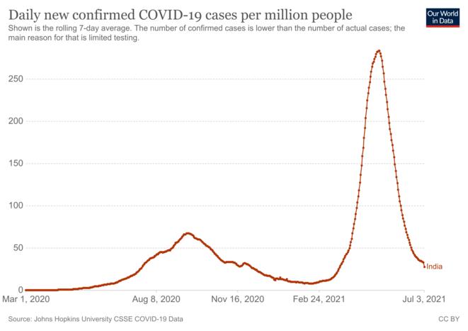 Fig.1 - Nombre de cas de Covid-19 détectés en Inde © OurWorldInData.org