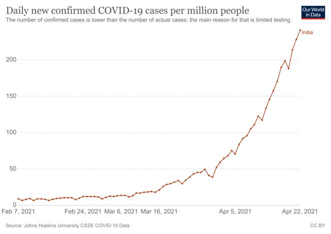 Fig.6 - Taux d'incidence du Covid-19 en Inde jusqu'au 22 avril 2021 © OurWorldInData.org