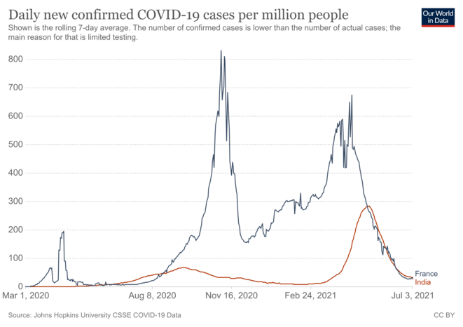 Fig.3 Taux d'incidence du Covid-19 en France et en Inde © OurWorldInData.org