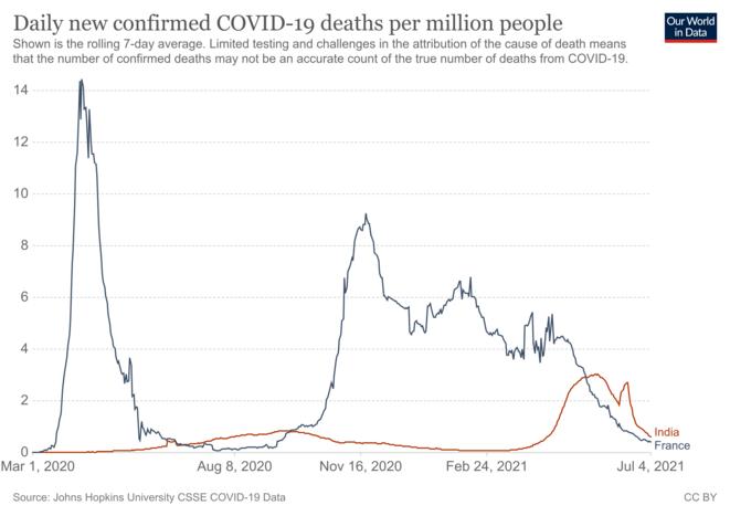Fig.4 - Taux de mortalité officiels en France et en Inde © OurWorldInData.org