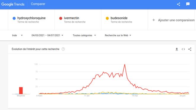 Fig.7 - Recherches de 3 médicaments sur Google en Inde © Google Trends