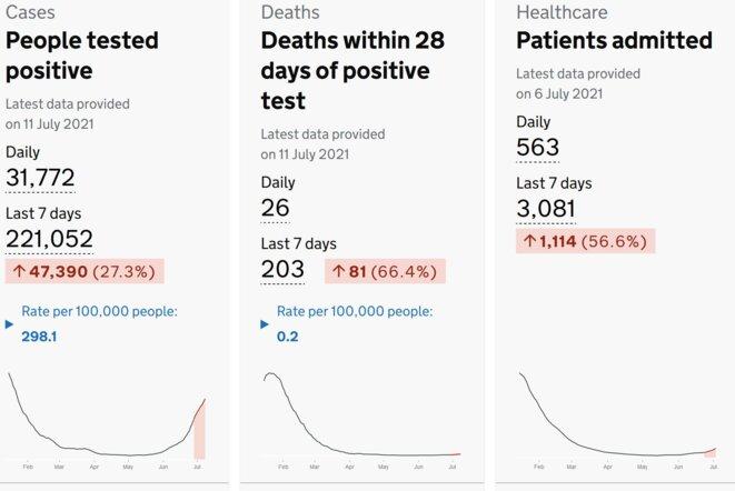 Cas, hospitalisations, décès au Royaume-Uni © https://coronavirus.data.gov.uk/
