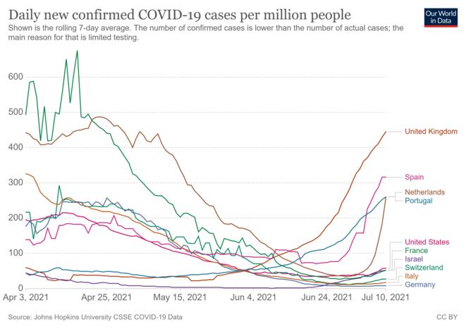 Nombre de cas par million (moyenne sur 7 jours) © Données de Our World in Data