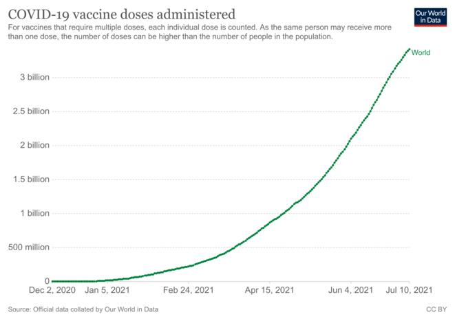 Fig.5 - Nombre de doses de vaccins anti-Covid administrées (au 10/07/2021) © OurWorldInData.org