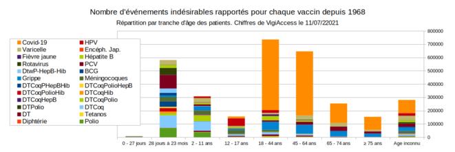 Fig.9 - Nombre d'événements indésirables déclarés en lien avec des vaccins (au 11/07/2021) © Enzo Lolo d'après les données de VigiAccess