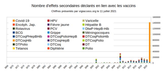 Fig.8 - Nombre d'événements indésirables déclarés en lien avec des vaccins (au 11/07/2021) © Enzo Lolo d'après les données de VigiAccess