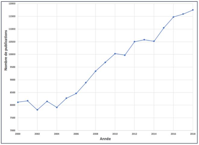 Figure 1 – Évolution du nombre de publications des CHU recensées dans le WoS