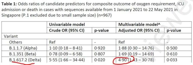 Tableau comparatif de la gravité © Ong et al 2021 Lancet