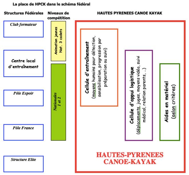 La place de HPCK dans le schéma fédéral © HPSN
