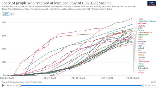 courbe-du-rythme-des-vaccinations