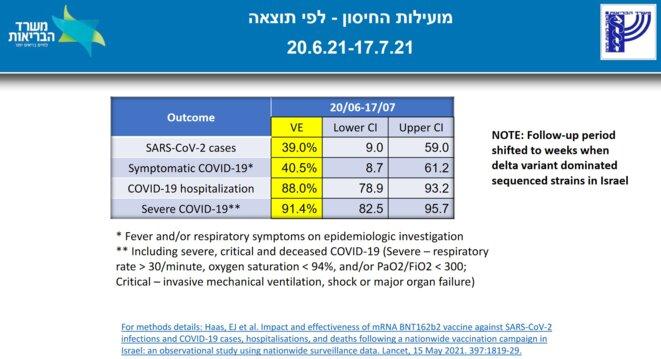 Efficacité du vaccin Pfizer contre Delta © Ministère israélien de la Santé