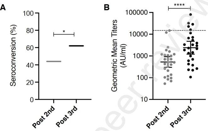 Séroconversion et titre des anticorps anti-SARS-Cov2 des personnes greffées après 2 et 3 doses © Massa et al, Lancet 2021