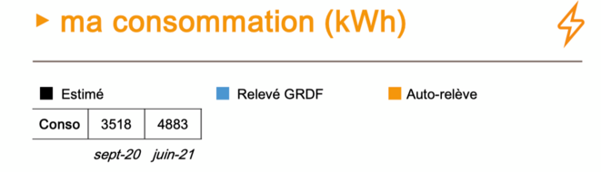 Ma consommation kWh