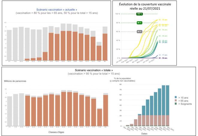 Lecture : l'encadré du haut à gauche représente les paramètres d'entrée relatifs aux nombres de personnes (en millions) considérées comme immunisées au sein des différentes classes d'âges. Ce scénario vaccination « actuelle » est obtenu à partir des données de vaccination renseignées par classe d'âge au 21 juillet 2021 (source : covidtracker.fr) dans l'encadré en haut à droite. L'Encadré du bas représente les entrées pour la simulation associée au scénario vaccination « totale ».