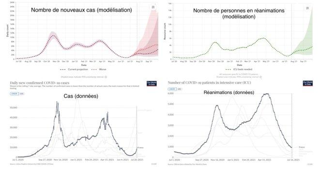 Lecture : résultats de la modélisation de l'IHME (en faut), puis les données des suivis effectifs (en bas).