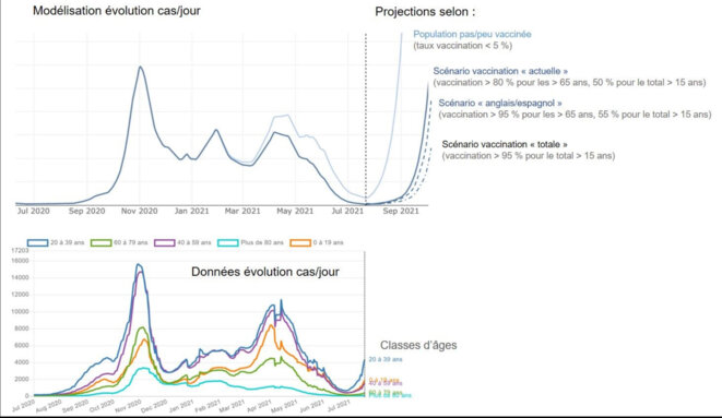 Lecture : en haut, modélisation CovidSIM de l'évolution du nombre total de nouveaux cas/jour, puis projections à partir du 21 juillet selon les 4 scénarios. En bas, données correspondantes relevées par classes d'âges (source : covidtracker.fr)
