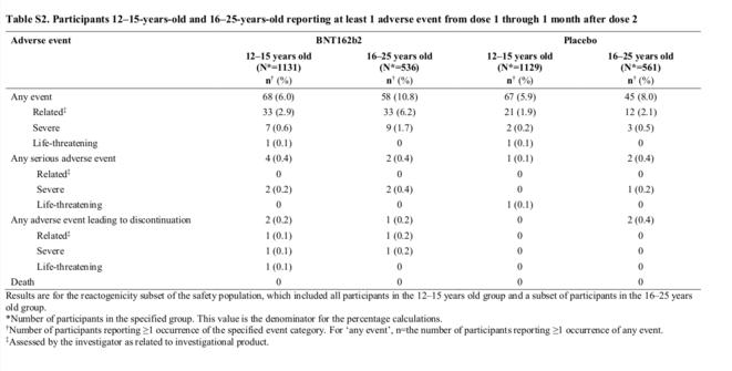 Fig.8 - Extrait du Supplementary Appendix l'étude de Frenck et al. © Frenck et al.