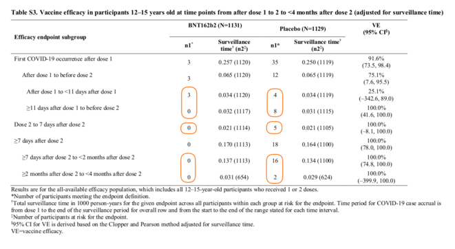 Fig.6 - Tableau S3 du Supplementary Appendix l'étude de Frenck et al. © Frenck et al.