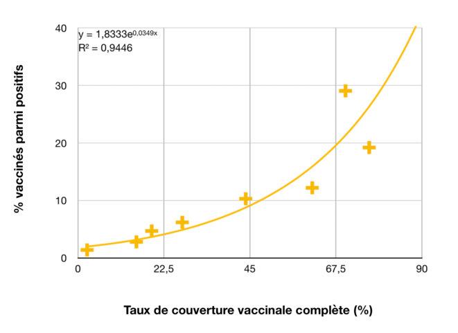 Traitement N Mazzella, données Sidep-Vacsi et DRESS