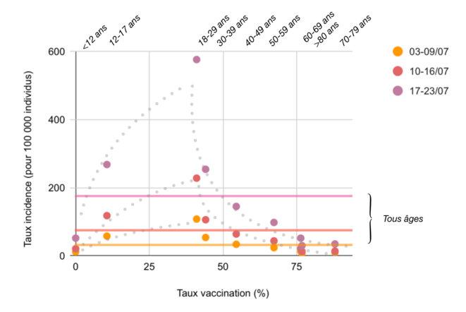 Lecture : taux d'incidence (moyennes hebdomadaires) par classes d'âges (étiquettes du haut) et en fonction du taux de vaccination. Les traits pleins horizontaux correspondent aux taux d'incidence constatés pour l'ensemble des classes d'âges sur une période donnée (par ex. le trait rose représente un taux moyen de 177 pour 100 000 pour la semaine du 17 au 23 juillet 2021). Les courbes en pointillés gris indiquent la tendance de chaque série (données : covidtracker.fr).