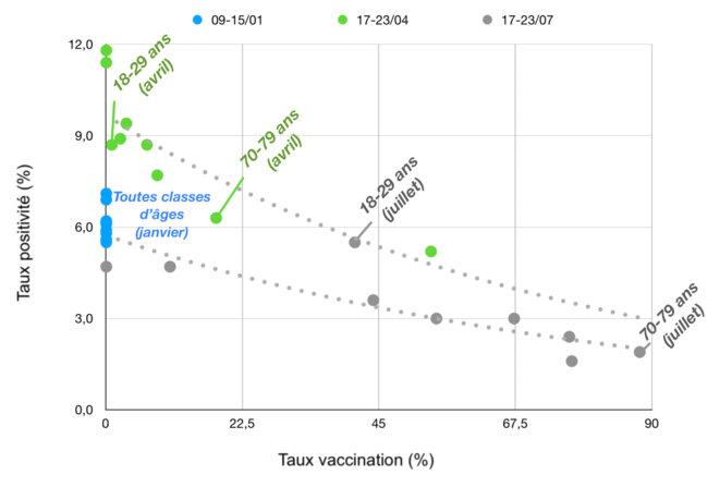 Lecture : taux de positivité (moyennes hebdomadaires) par classes d'âges (sont mentionnées uniquement les groupes des 18-29 ans et 70-79 ans pour repère, l'ordre croissant les classes d'âges étant inchangé) et en fonction du taux de vaccination pour 3 périodes différentes (janvier, avril et juillet) de 2021. Les courbes en pointillés gris indiquent la tendance de chaque série (données : covidtracker.fr).