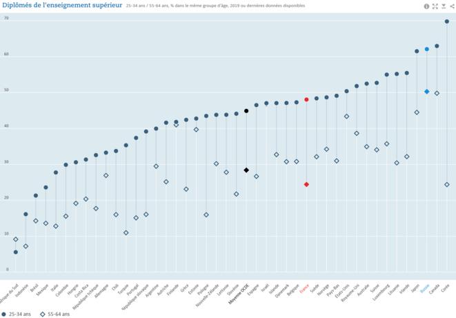 Part de la population ayant un diplôme de l'enseignement supérieur (pays de l'OCDE) © OCDE (2021), Diplômés de l'enseignement supérieur (indicateur). doi: 10.1787/31b10e14-fr (Consulté le 01 août 2021)