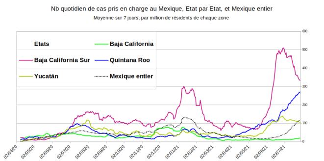 Fig.7 - Nombre quotidien de cas de Covid-19 détectés dans quelques états du Mexique © Enzo Lolo, d'après les données du gouvernement mexicain. Source : https://www.gob.mx/salud/documentos/datos-abiertos-152127