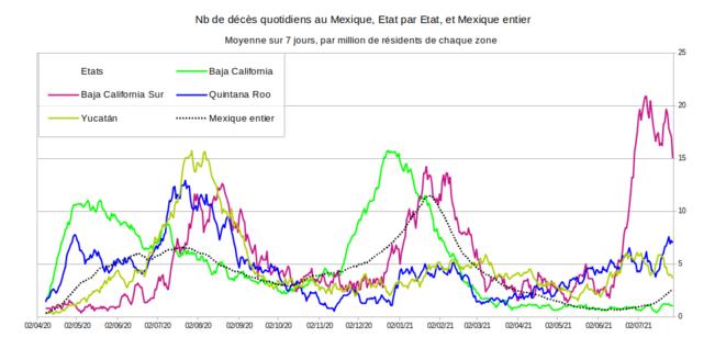 Fig.8 - Nombre quotidien de décès Covid-19 dans quelques états du Mexique © Enzo Lolo, d'après les données du gouvernement mexicain. Source : https://www.gob.mx/salud/documentos/datos-abiertos-152127
