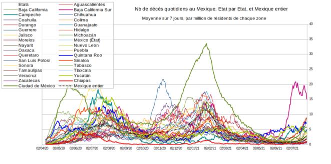 Fig.6 - Décès Covid quotidiens au Mexique © Enzo Lolo, d'après les données du gouvernement mexicain. Source : https://www.gob.mx/salud/documentos/datos-abiertos-152127