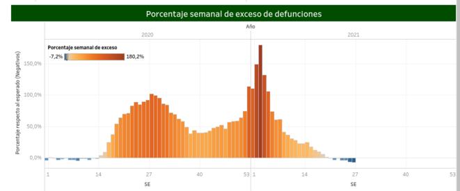 Fig.2 - Surmortalité toutes causes dont Covid-19 au Mexique © https://coronavirus.gob.mx/exceso-de-mortalidad-en-mexico/