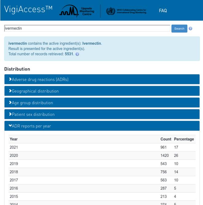 Fig.1 - Effets indésirables rapportés à l'OMS en lien avec l'ivermectine depuis 1992. © vigiaccess.org