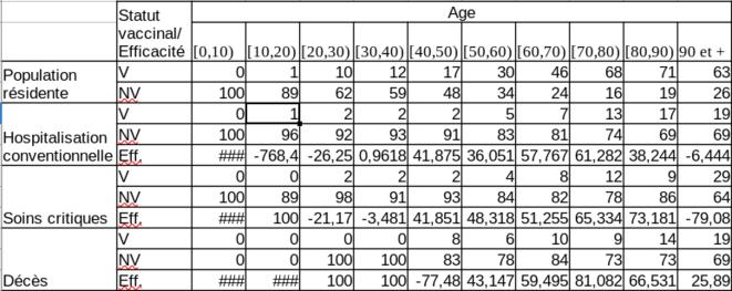 Estimations des EffV par tranches d'âges © Piero09