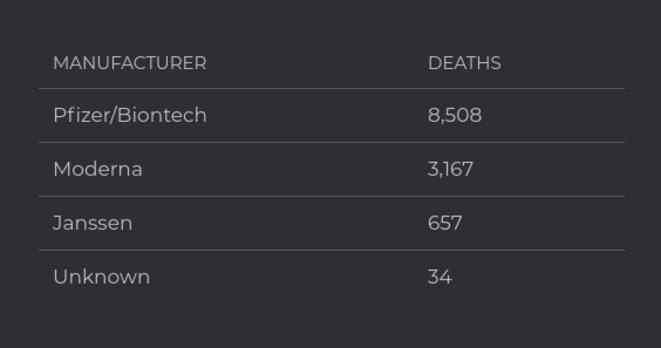 Nombre de décès enregistrés dans VAERS au 11-08-2021 © openvaers.com