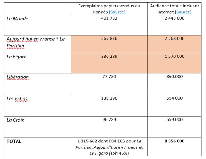 Tableau comparatif des ventes et de l'audience des quotidiens nationaux généralistes les plus vendus en France © Source : Classement One Next (diffusion et audience) de juin 2021