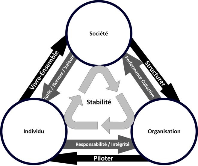 Stabilité Sociale © Erno Renoncourt