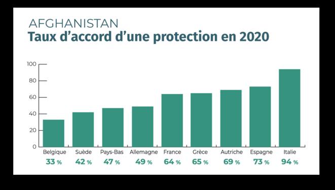 asile-afghan