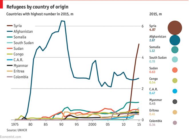 Evolution dans le temps des réfugiés dans le monde, par pays d'origine. De l'invasion soviétique de 1979 à très récemment, la principale population réfugiée est de très loin la population afghane, principalement hébergée dans les pays limitrophes. Seule la population syrienne la dépasse depuis le début de la guerre civile syrienne en 2011, sans que le nombre de réfugiés afghan n'ait diminué. © The Economist