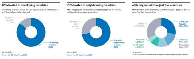 73% des réfugiés du monde le sont dans un pays limitrophe du pays qu'ils fuient. La plupart des autres ne font pas beaucoup plus loin, puisque 86% de tous les réfugiés de la planète le sont dans des pays en développement. © Haut commissariat des Nations Unies pour les réfugiés