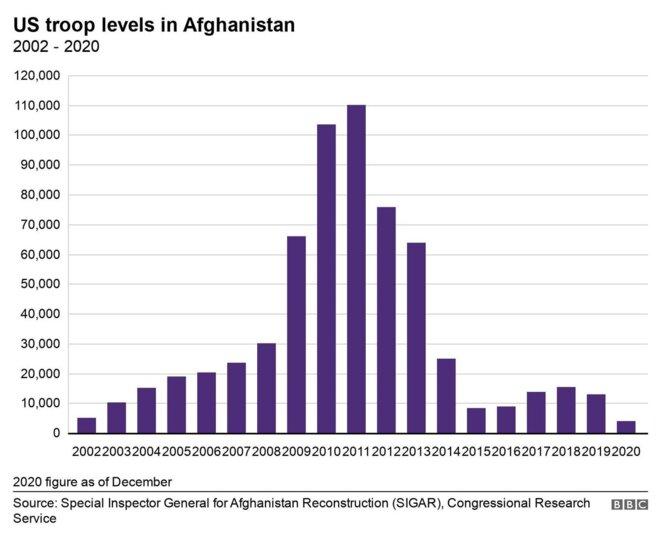 Evolution dans le temps de la présence militaire américaine en Afghanistan © BBC
