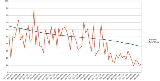 évolution du taux de patients NV débiaisé en hospi. conv © Piero09