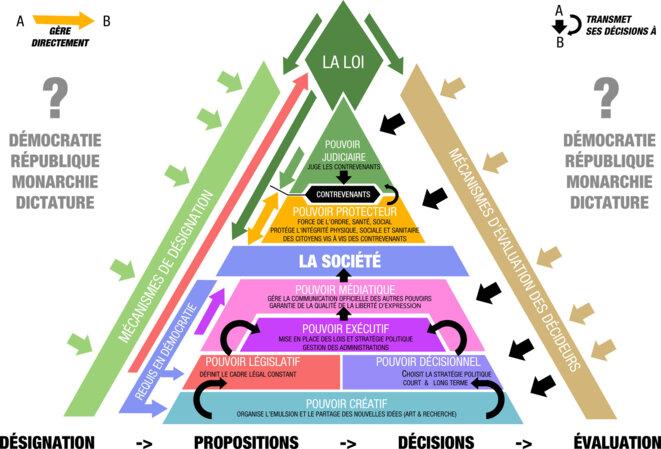 Schéma des interactions entre les 7 pouvoirs © Pierre SCHWARZ
