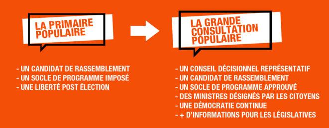 Transformer la primaire populaire en consultation populaire © Pierre SCHWARZ