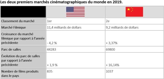 (données Motion Picture Association of America / Maoyan Entertainment) © (c) N.Rouiaï 2021